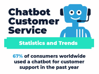 photo of chatbot indicating the benefits of using bots on websites